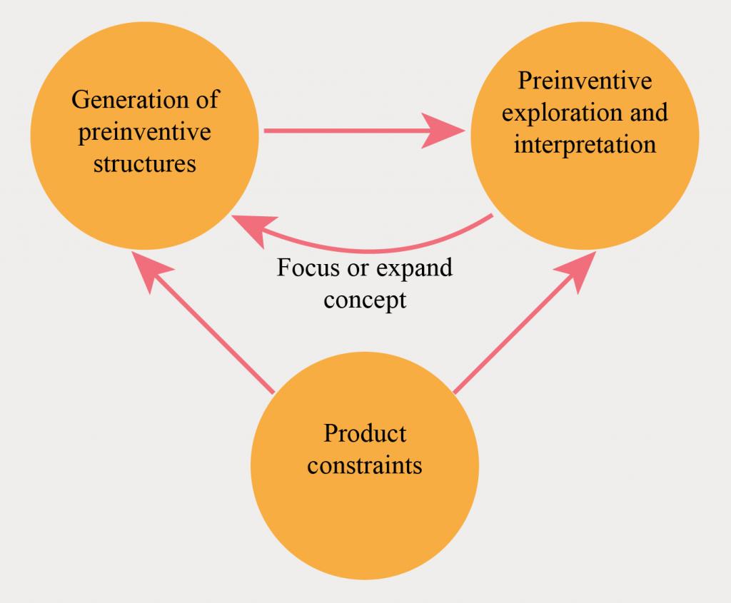 creativity creativiteit geneplore model