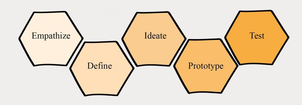 creativity creativiteit design thinking five steps