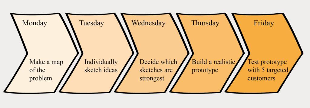 creativity creativiteit design sprints